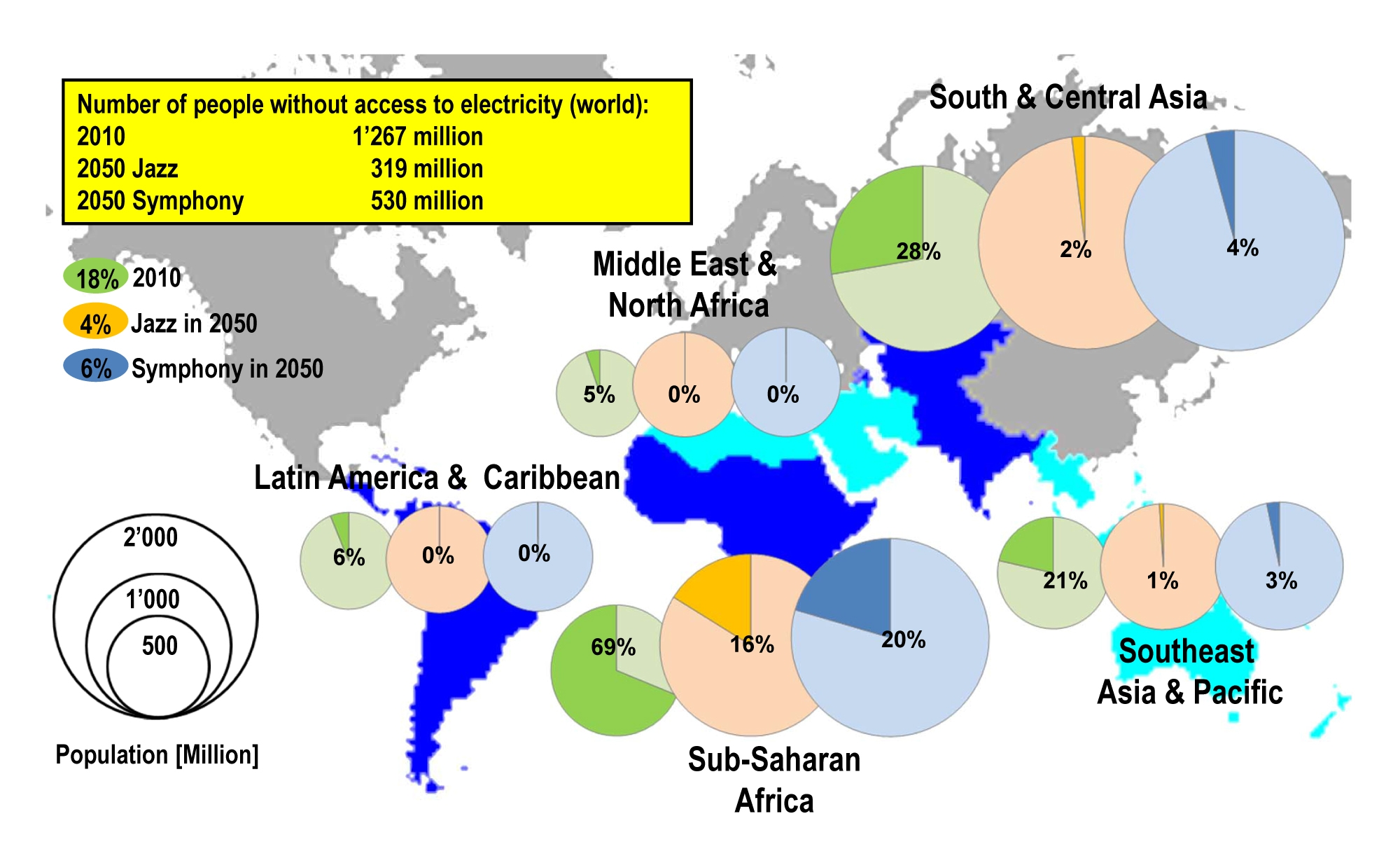 Share of the population without access to electricity in different regions, 2010 and 2050 in both scenarios. The size of the circles is proportional to the total population. Source: Paul Scherrer Institute.