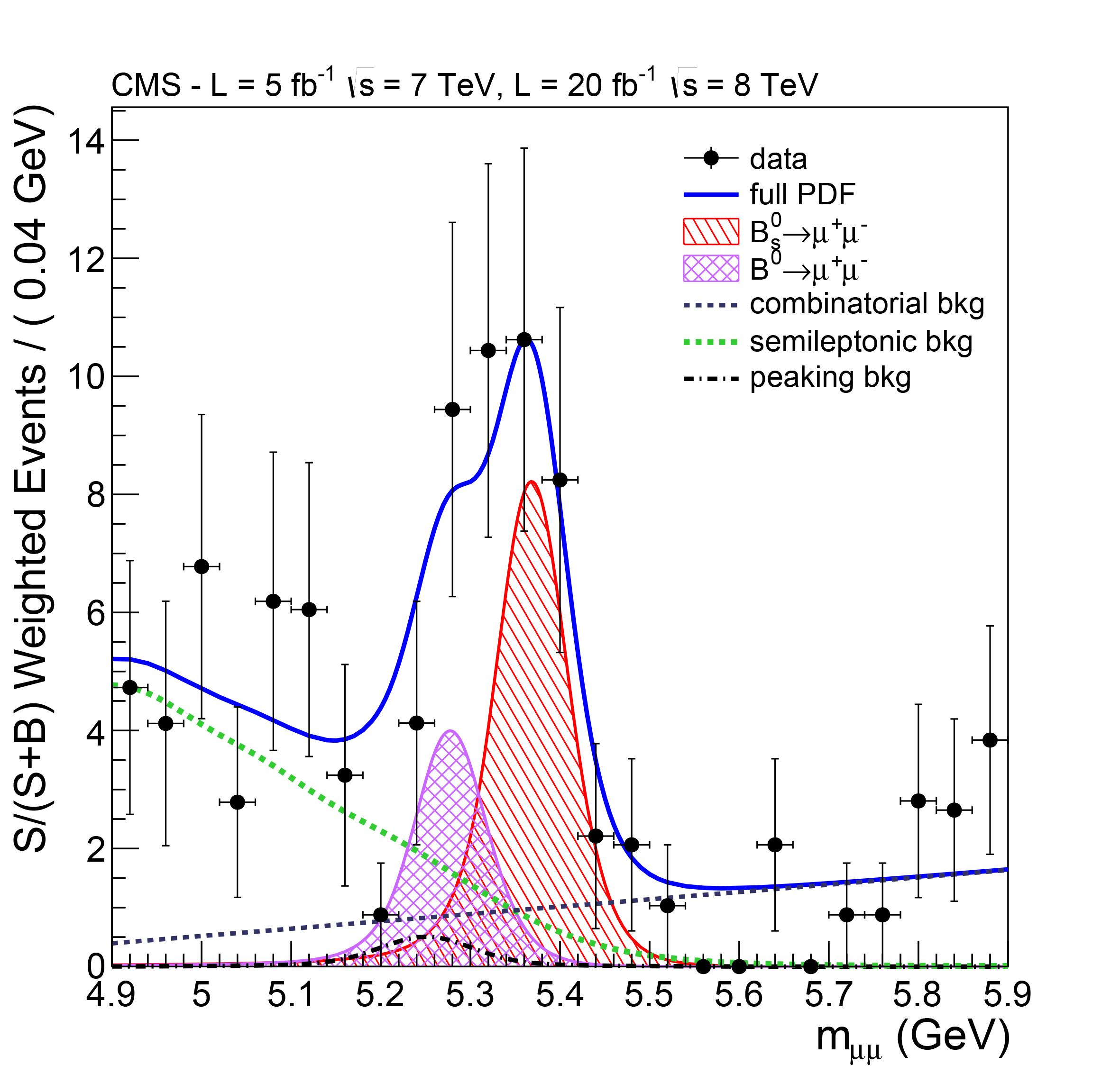 A <q>mass spectrum</q> in which the result of the search for the decay of the B<sub>s</sub> meson into two muons is plotted. The blue line shows the number of muon pairs observed for different values of their energy. If the two muons were formed during the decay of one particle and were the only decay products, this corresponds to the mass of the decayed particle. The green and black dotted lines correspond to the background, i.e. the muon pairs that just  happen to look as if they stem from the same decay. For the value that corresponds to the mass of the B<sub>s</sub> meson, considerably more matching muon pairs are visible, which confirms that one has actually observed the decay of the  B<sub>s</sub> meson into two muons. There is also an increased number for the mass of the <q>usual</q> B mesons, although it is still too small to be considered as proof.