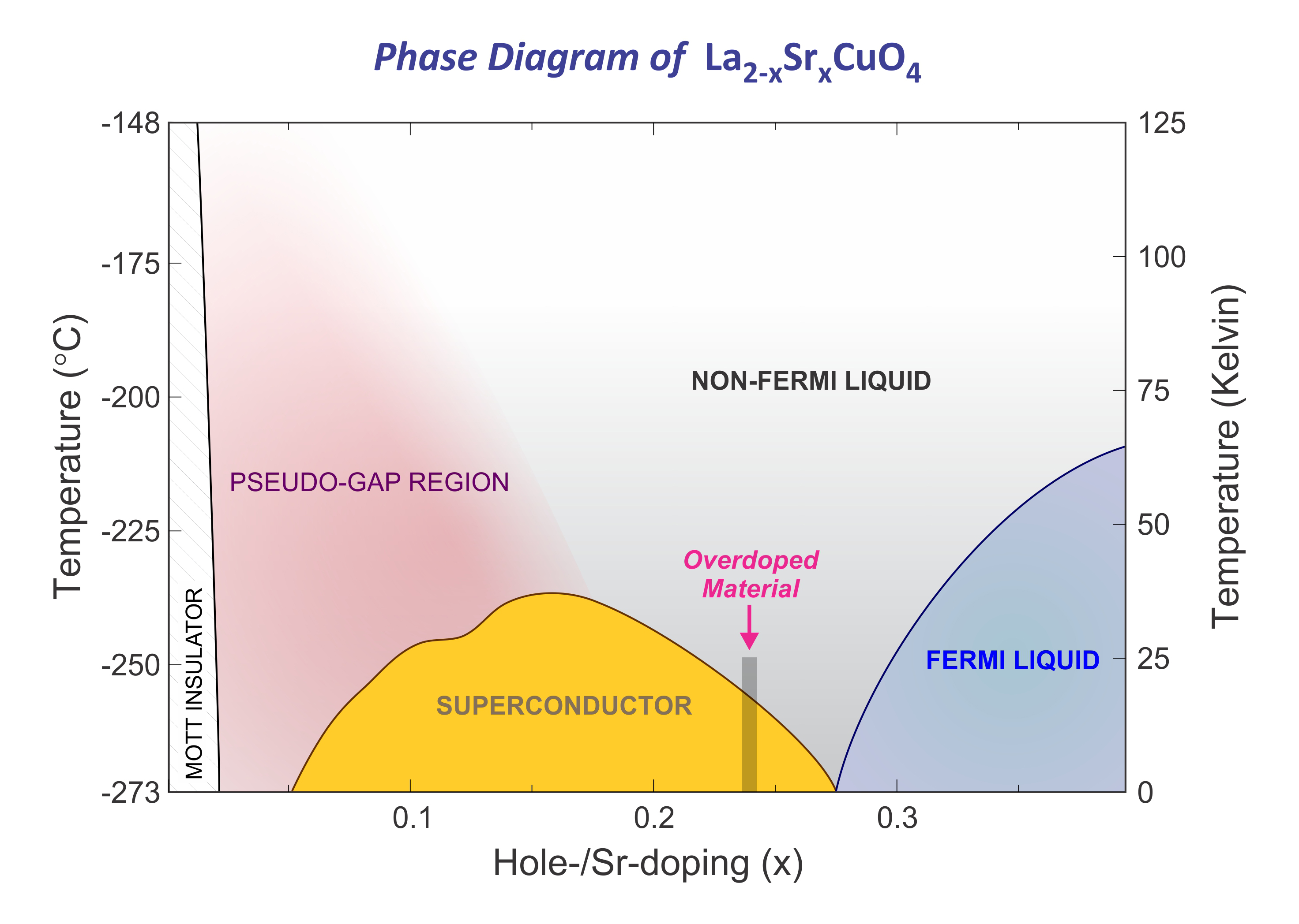 The phase diagram shows how the properties of the material La<sub>2-x</sub>Sr<sub>x</sub>CuO<sub>4</sub> depend on temperature and doping. Doping means in this case that a part of the lanthanum is replaced by strontium &#8211; the amount of doping is represented by the variable x in the formula. For a combination of values for temperature and doping that correspond to a point within the yellow area, the material behaves as a superconductor, i.e. it conducts electricity without resistance. The doping for the material investigated here is x=0.23 and is marked as a vertical grey line in the diagram. It results in an overdoped state, i.e. the doping is higher than for the optimal case where the material remains superconducting for higher temperatures. The material turns into a Fermi-liquid state for even higher doping. The research presented here shows that some aspects of the Fermi liquid are already present for lower doping.