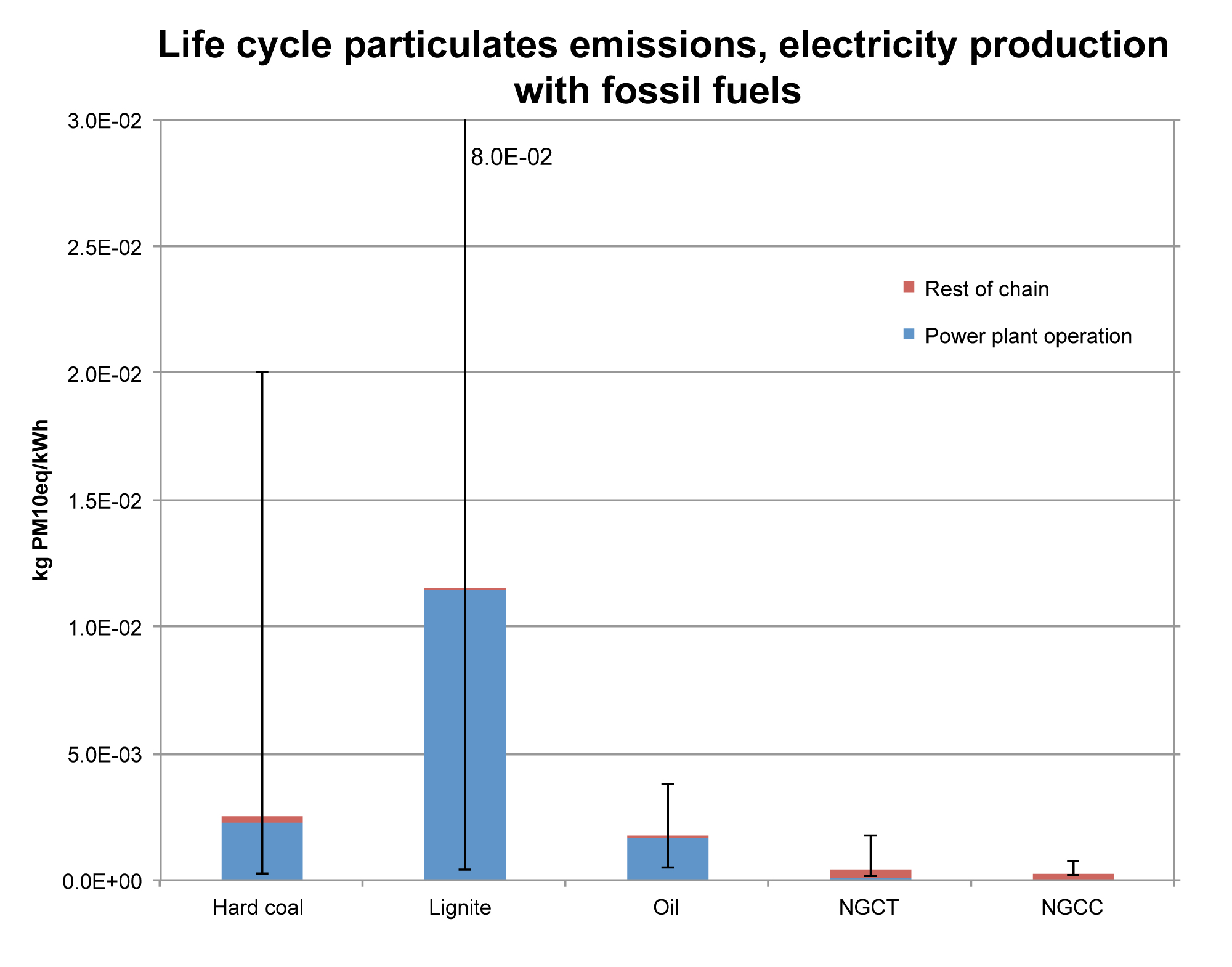 Life cycle (full chain) particulate matter emissions from electricity production with fossil fuels in kg PM10-equivalents per net kWh of electricity, calculated with the Life Cycle Impact Assessment method