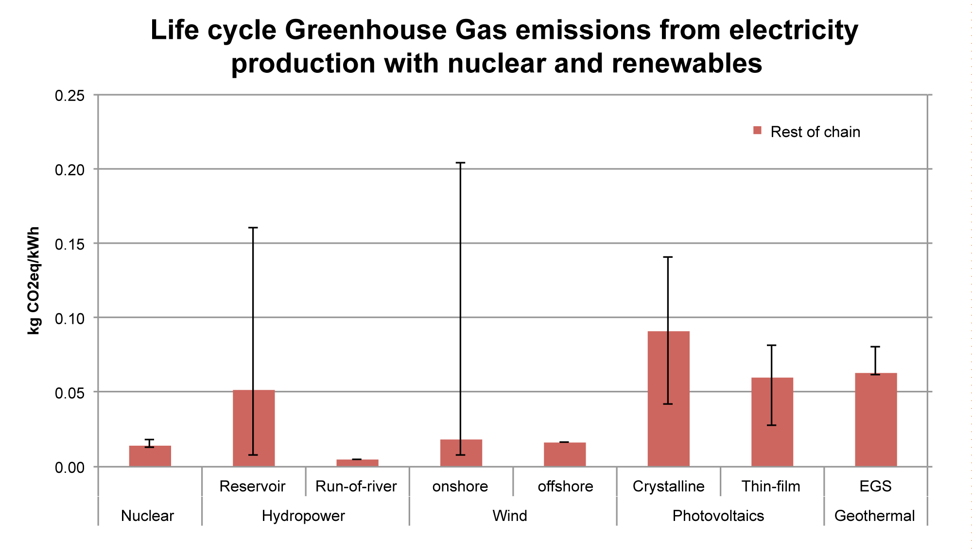 Life cycle (full chain) greenhouse gas emissions from electricity production with nuclear power and renewables. The line shows the range between minimum and maximum emissions of electricity production in all countries which produce electricity with a certain technology in ecoinvent. The variation between the single countries mainly origins from:  (Hydropower, reservoir): Plants at different locations, i.e. in different climate zones, (Wind): Different locations with different operation time due to different wind conditions, (Photovoltaics): Different locations with different electricity yield due to solar irradiation. These results from ecoinvent v3 are in line with literature. The figure also points out that in general, electricity production from renewables and nuclear power does not have direct emissions during the acutal production of the electricity.