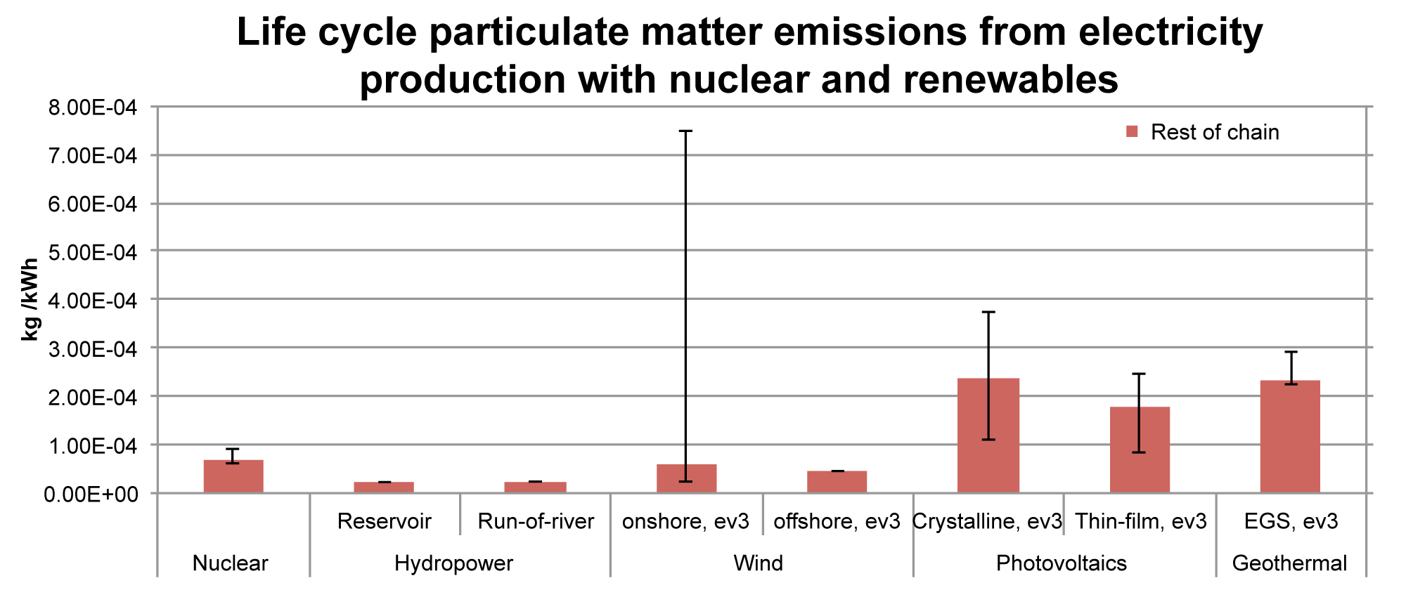 Life cycle (full chain) particulate matter emissions from electricity production with nuclear power and renewables in kg PM10-equivalents per net kWh of electricity, like Fig.2. The variation between the single countries mainly originates from differences in the production/construction of the panels/power plants.