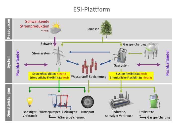 Schematic representation of Power to Gas as an approach to tackle the integration of new renewables in the power grid. Graphic: Paul Scherrer Institute, EMPA.