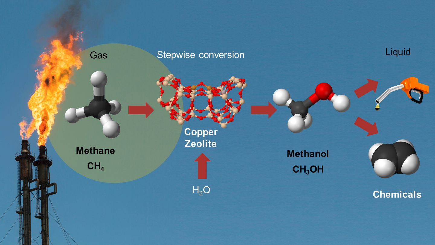 Conversion from methane to methanol