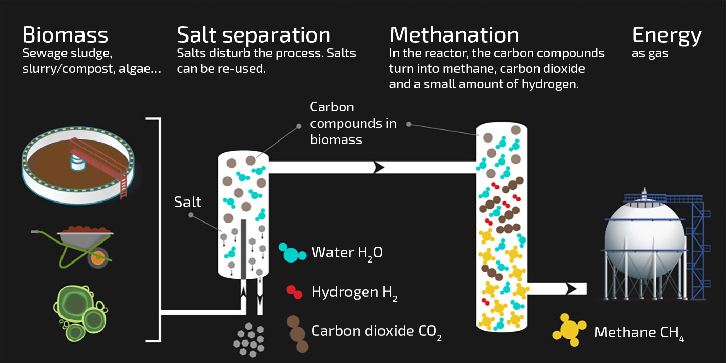 How methane is formed from moist spent coffee grounds: a schematic illustration of the process. (Graphics: Paul Scherrer Institute/Mahir Dzambegovic)