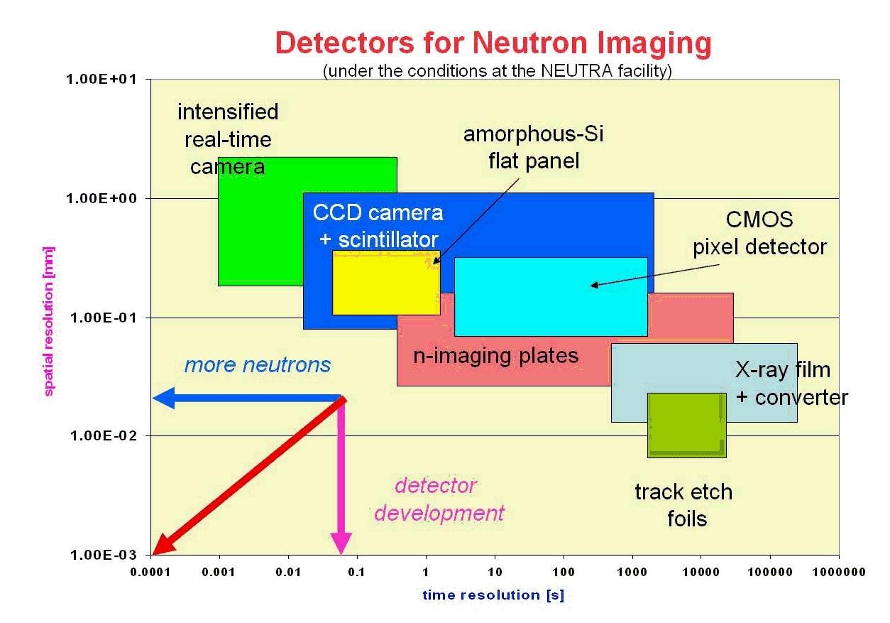 Figure 8: Overview of neutron detectors