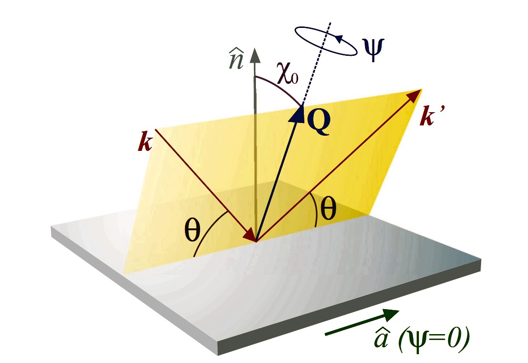 Experimental geometry of the RSXD experiment on a film sample. The scattering plane contains the momentum transfer Q and the directions of the incoming and outgoing beam, ⃗k and ⃗k′, respectively. θ is the Bragg angle and χ0 is the angle between Q and the film surface normal ˆn. Ψ is an angle of sample rotation around the Q direction. The bottom arrow (in green) indicates the a-axis direction within the film plane when Ψ=0