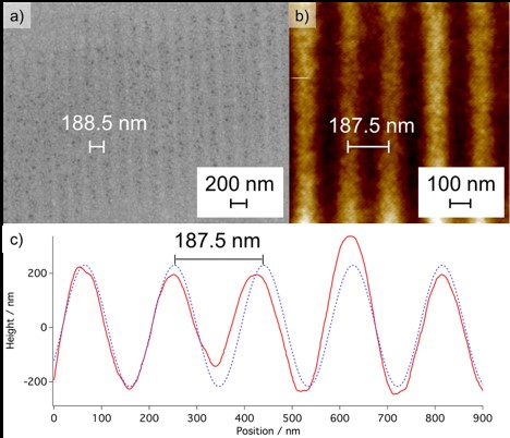 Figure 3. (a) SEM image on gold and (b) the AFM image on PMMA of the printed patterns. (c) Line profile of the AFM image and sinusoidal fit showing the periodicity of the printed grating