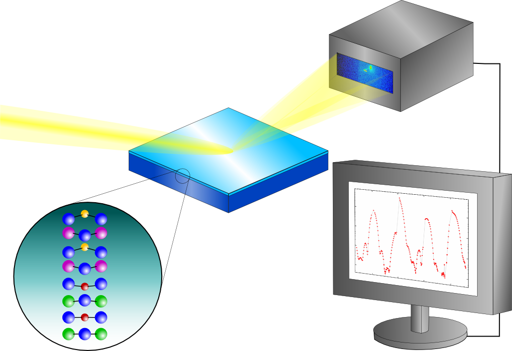 surface x-ray diffraction