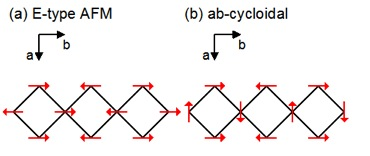 (a) Spins align antiparallel to each other, resulting in a large lattice strain and large electric polarization. (b) Spins align helically along the b-axis, resulting in small electric polarization.