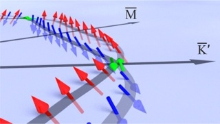 3D view of the spin-vector orientation as determined by SARPES