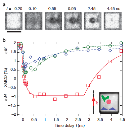 Magnetization dynamics inside a 5 µm x 5 µm structure.<br>(a) Time-resolved PEEM images using XMCD as a magnetic contrast mechanism recorded at a given time delay <i>t</i> after the laser pulse and <br>(b) extracted XMCD contrast as a function of the time delay <i>t</i> for three different ROI, defined in the inset image by the coloured area superimposed on the non-dichroic X-ray absorption of the structure. The 0° incoming laser direction with respect to the structure edge is indicated in the inset by the laser in-plane wave vector <i>k</i>. The corresponding inward (x) or outward (&sdot;) out-of-plane magnetization component <i>M</i> are indicated on the XMCD axis. The incoming laser fluence was <i>F</i>=5.1mJcm<sup>&minus;2</sup>.