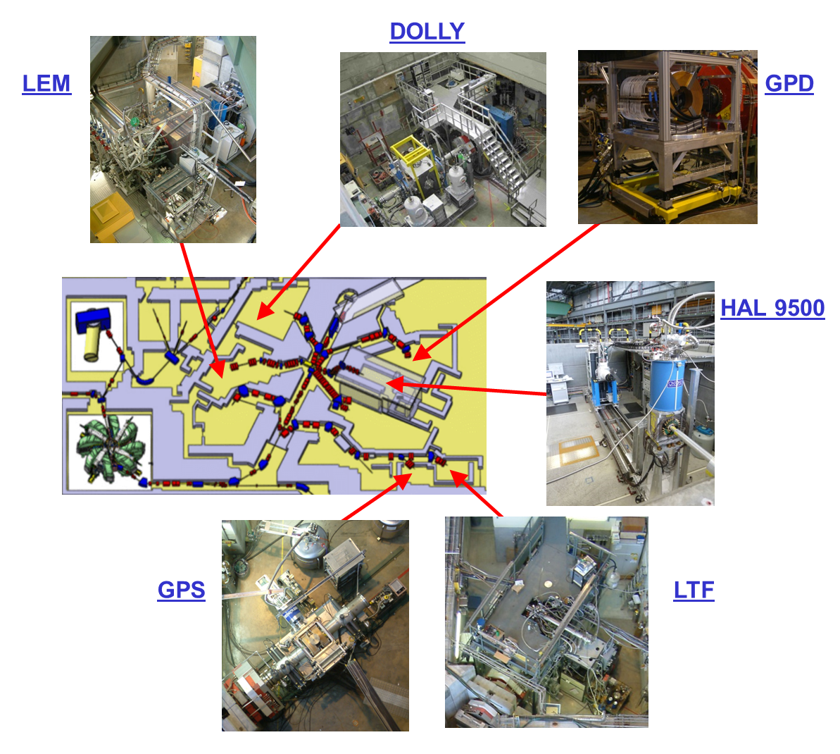 µSR Instruments in the Experimental Hall