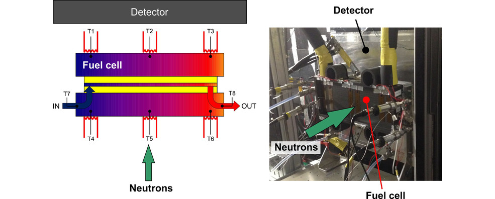 Setup for the neutron imaging of full size automotive fuel cells
