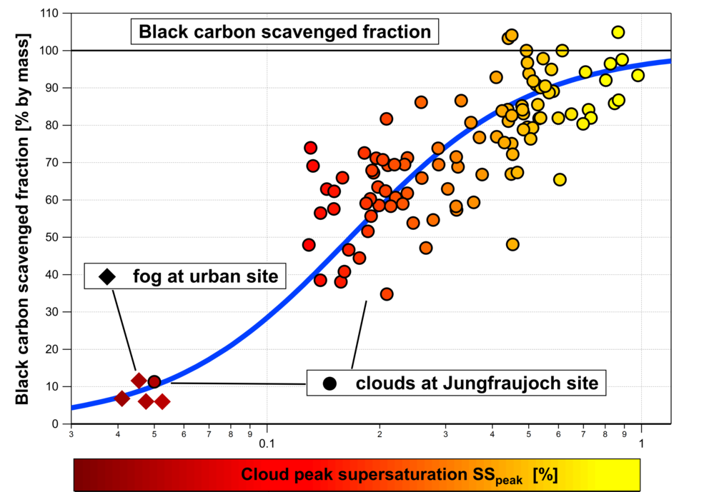 Fraction of particulate black carbon mass scavenged in clouds as a function of cloud peak supersaturation.