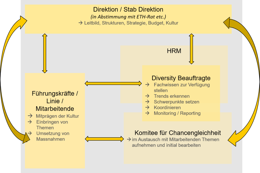 Diversity management am PSI