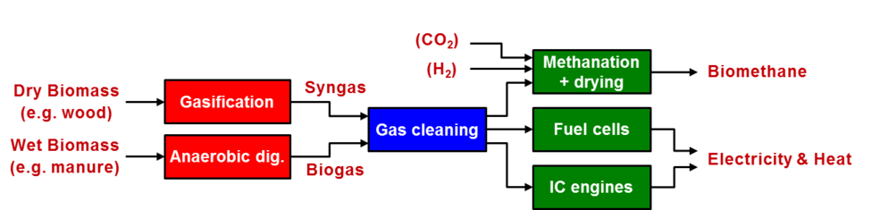 Conversion of renewable gas for energetic use