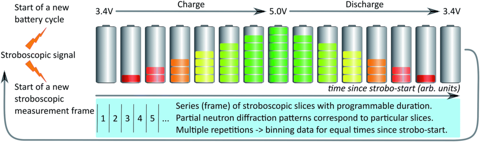 Working principle of the stroboscopic method developed at the HRPT beamline for operando neutron diffraction acquisition on a repetitively charging and discharging cell.