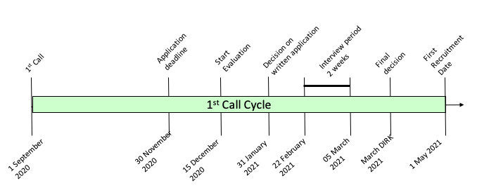 First Call Cycle