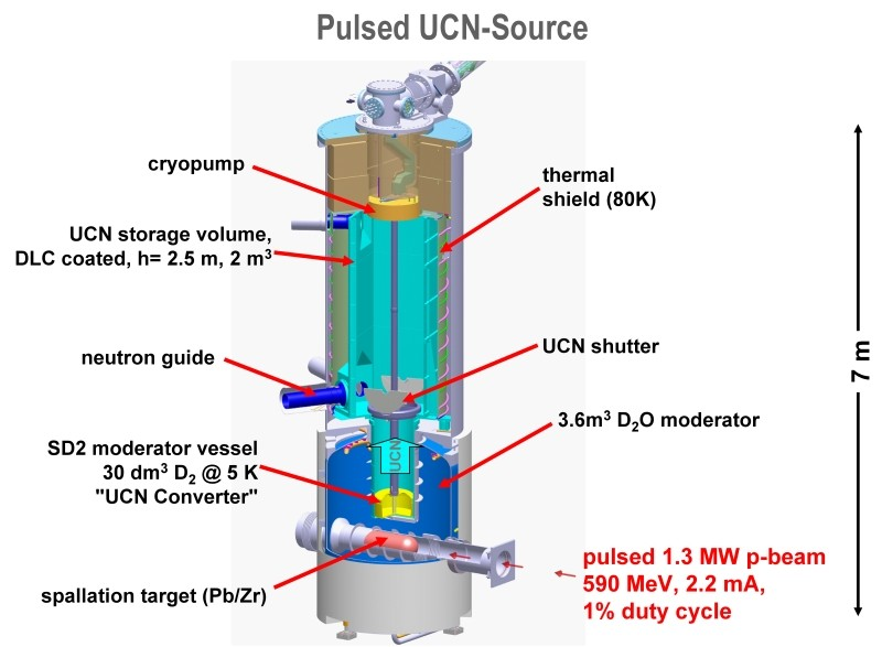 Schematic view of the pulsed UCN source