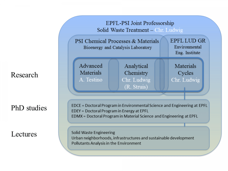 Organisation | CPM | Paul Scherrer Institut (PSI)