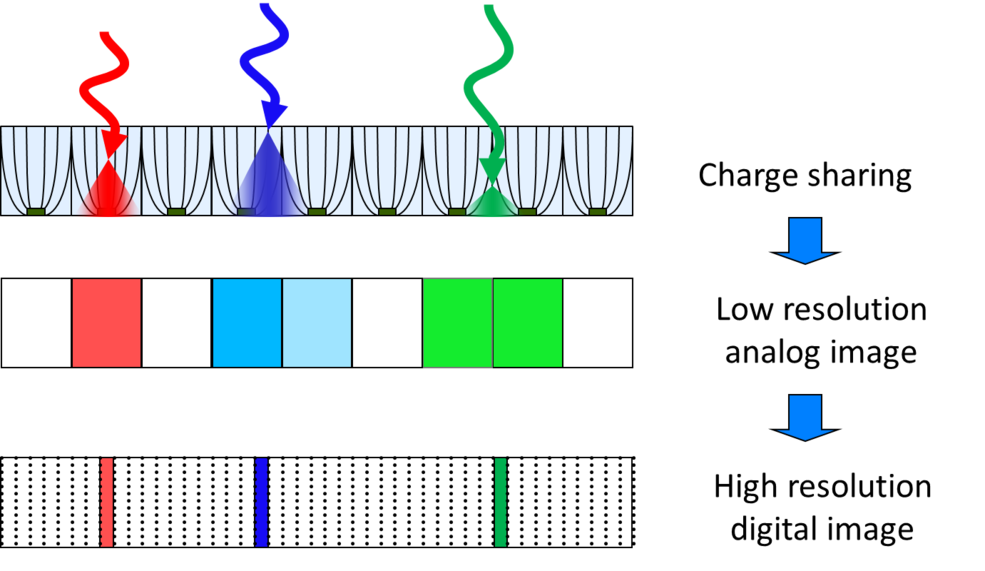 Concept of resolution enhancement by interpolating the charge collected by neighboring channels for each single X-ray.