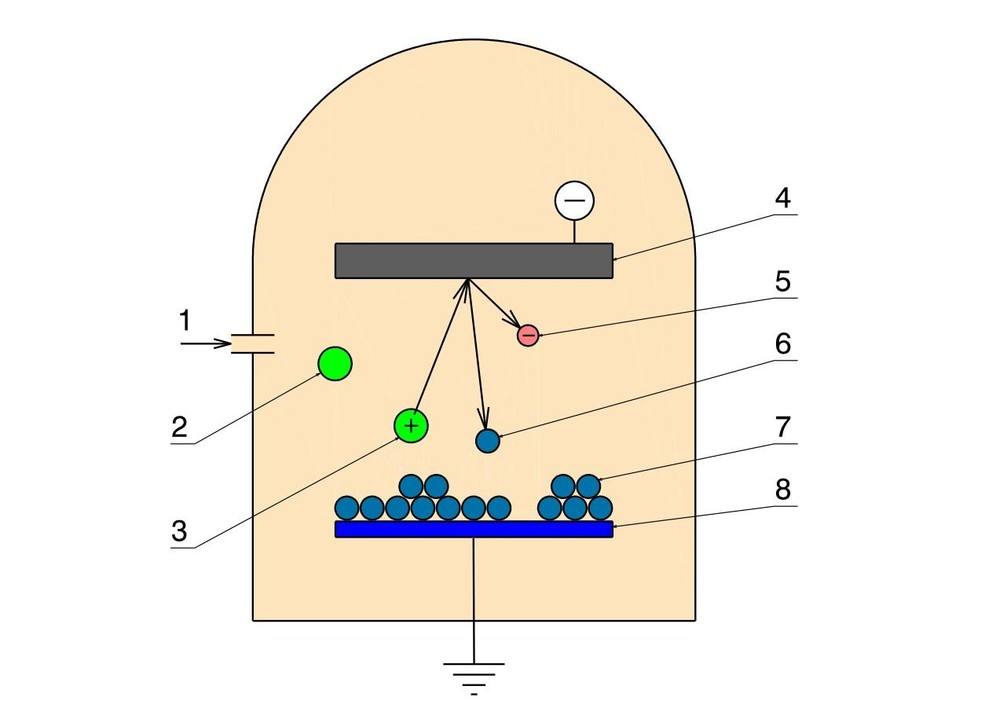 1 gas inlet to vacuum chamber     2 Ar-atom     3 ionisazion by electron impact     4 target on a negative potential     5 secondary electron     6 sputtered target atom     7 growing layer     8 substrate