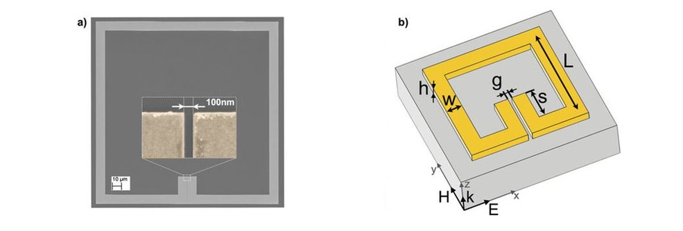 Fig. 2: (a) SEM image of the split ring resonator and a close-up view, which shows part of the 100 nm wide gap region. (b) Schematic illustration of the split ring resonator with all relevant dimensions, the (E, H, k) triad of the incident THz field, k refers to the wave vector, and the coordinate system (x,y,z).