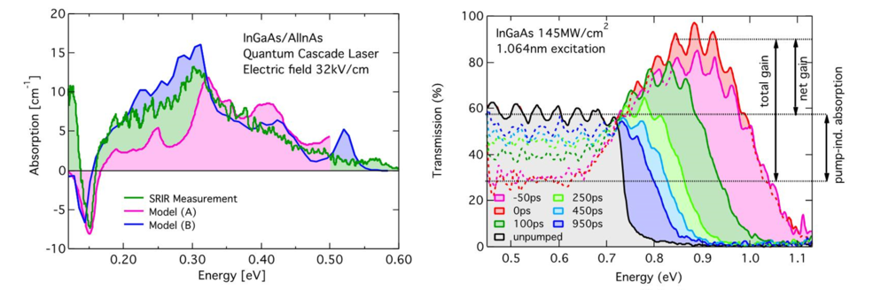 Fig.1: Pump/Probe based gain studies of an (a) electrically pumped quantum cascade laser with benchmark to device-modelling; (b) Build-up and recovery of the gain and loss of an optically pumped InGaAs layer.