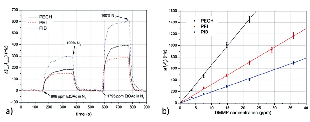 a) Time response of the three sensors for two concentrations of EtOAc. b) Response curve for PECH, PEI, and PIB sensors upon exposure to different concentrations of DMMP.