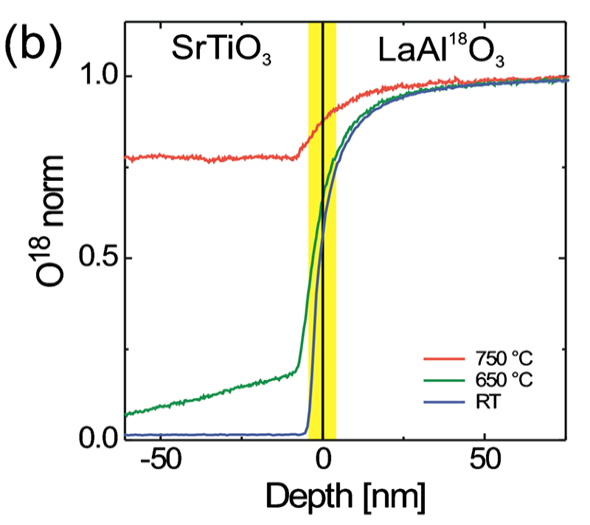 18O SIMS depth profile of SrTiO3 on LaAl18O3 grown at Ts=750°C, 650°C, and room temperature.