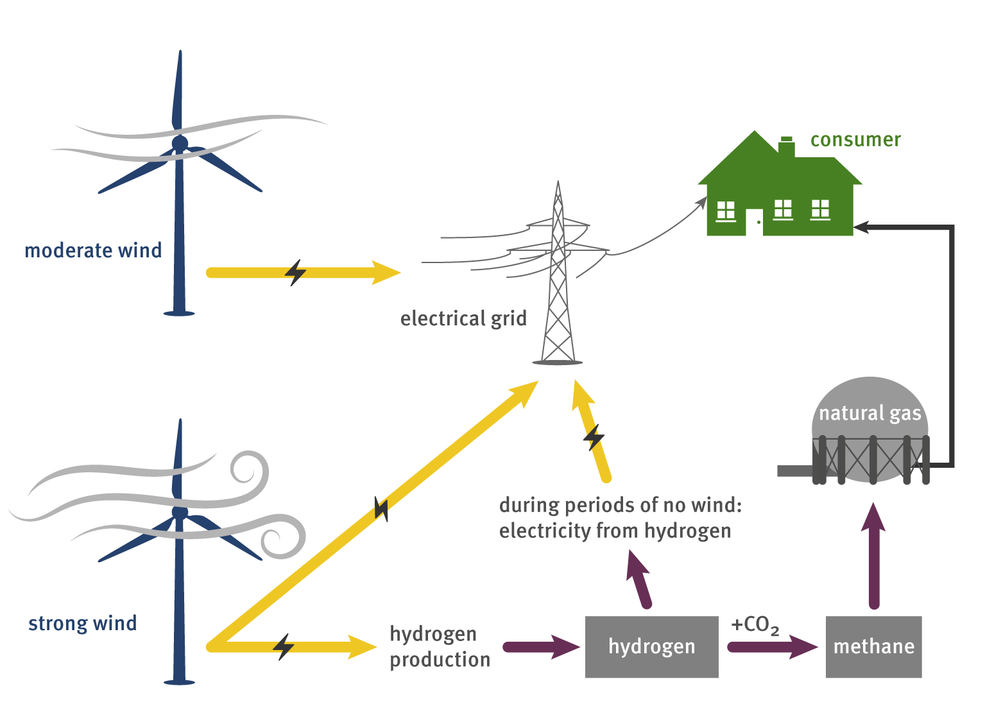 Researchers at PSI-based ESI platform explore methods of compensating for fluctuations in the availability of renewable energy by storing them in the form of gas – exemplified here with wind energy. (diagram: PSI / Mahir Dzambegovic)
