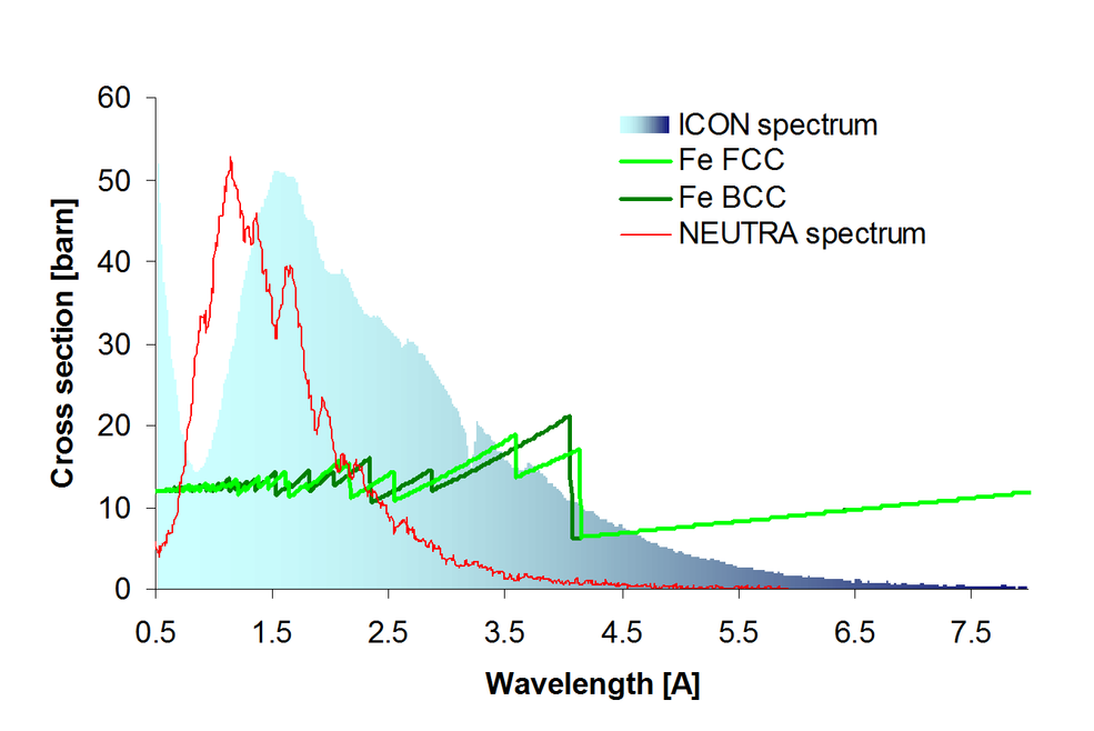 Spectrum of the ICON cold neutron imaging beamline and NEUTRA thermal imaging beamline, together with the theoretical microscopic cross-section for the iron bcc and fcc phases