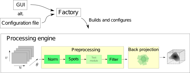 A schematic of the CT processing framework.