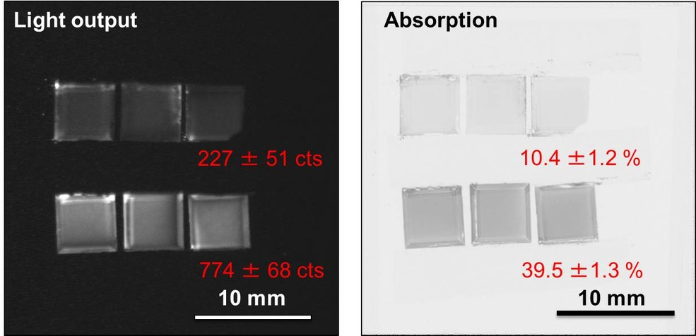 Comparison of the light output and the absorption of the isotopically enriched (Gd-157) and the natural Gd2O2S:Tb scintillator screens. For details, please see Trtik et al [3].