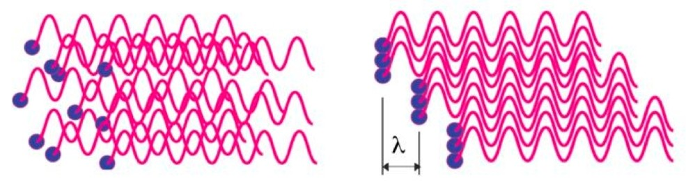 Incoherent(left) versus coherent(right) radiation. Waves reinforce each other when their crests and troughs match