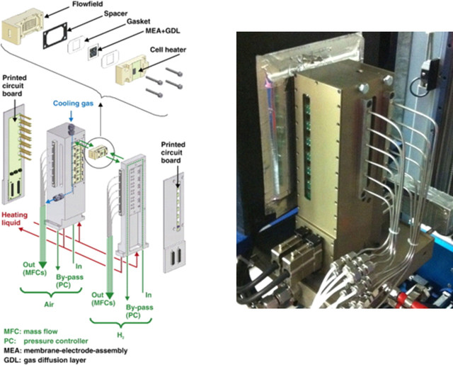 Multi-cell test rig used for high throughput performance analysis of fuel cells