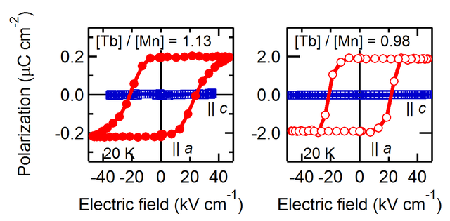 Ferroelectric hysteresis curves of 14 nm Tb-rich and stoichiometric TbMnO3 films at 20 K. The effective polarization values shown were calculated as Q(tL)−1, where Q is the measured charge, t is the film thickness, and L is the total length of the finger pairs.
