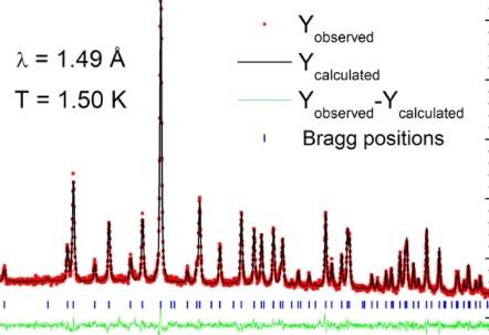 Candidate Quantum Spin Liquid | NUM | Paul Scherrer Institut (PSI)