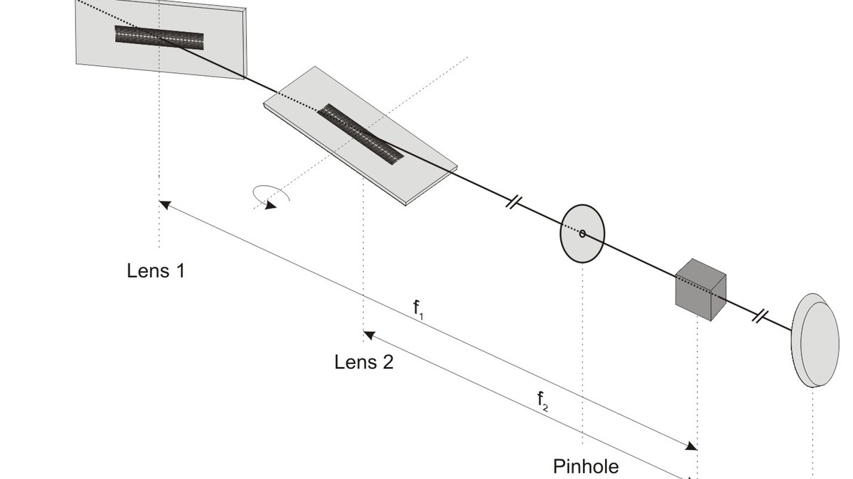 The schematic view of a focusing setup based on two optimized linear lenses.