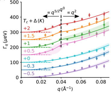 Using the Modulated IntEnsity by Zero Effort (MIEZE) method that offers ultra-high energy resolution (approx. 1 micro eV), we reveal a dual character of the spin fluctuations in UGe2 that is consistent with spin-triplet superconductivity; Phys. Rev. B 99, 014429 (2019).