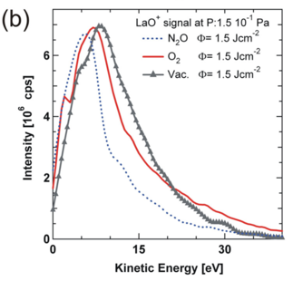 Kinetic energy distributions for LaO+ in vacuum, O2, and N2O.