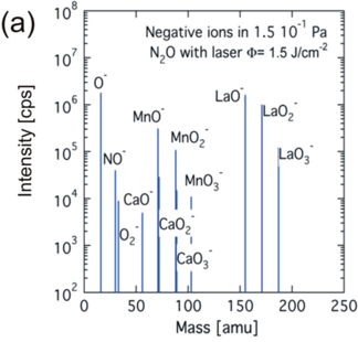Mass spectrum of negative ions for a La0.4Ca0.6MnO3 ablation plasma using a 193nm ArF laser at a N2O pressure of 1.5x10-1Pa and a fluence of 1.5J/cm2.