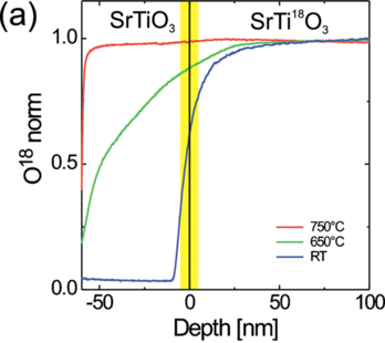 18O SIMS depth profile of SrTiO3 on SrTi18O3 grown at Ts=750°C, 650°C, and room temperature. The sharp drop of the 18O signal near the SrTiO3 surface for the film grown at TS=750°C could be related to a back-exchange of 16O at room temperature.