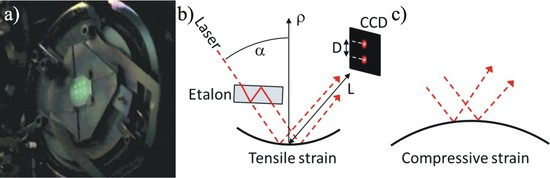 Working principle of MOSS. (a) shows a 10x10 mm2 substrate mounted free to bend. A 3x3 array of laser spots is visible on the surface. A laser beam is split into parallel beams with an etalon (b); for obtaining an n x m array, two etalons are used. For the sake of simplicity only two beams are shown here. The laser beams are reflected from the substrate surface toward a CCD camera that records their relative position and monitors the change of the relative distance among the laser spots, the distance betwee