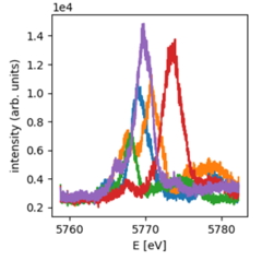 Measured spectrum for five consecutive FEL pulses