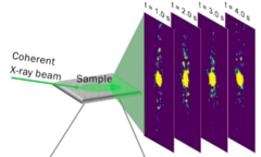 Coherent X-ray scattering on square artificial spin ice giving a movie of scattering images