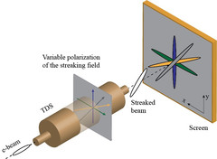 Next generation transverse deflection structures capable of providing new opportunities for beam diagnostics.