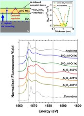 The effective charge caused by Al–O monolayers as function of tunnel-SiO2 thickness and the normalized Al K edge XANES fluorescence yield (FY) spectra. Reprinted with permission from ACS Applied Materials& Interfaces, Copyright (2018) American Chemical Society