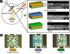 (a) Oblique angle pulsed laser deposition for the fabrication of yttria-stabilized zirconia thin films with varied nanomorphologies and grain-grain connections to form straight columnar, zigzag and spiral-shaped structures. (b) Optical microscopy images of the free-standing membranes with straight, zigzag and spiral-shaped 8YSZ structure. Pt electrodes are on top of the membrane for following electrical characterization. (from Fig. 1)